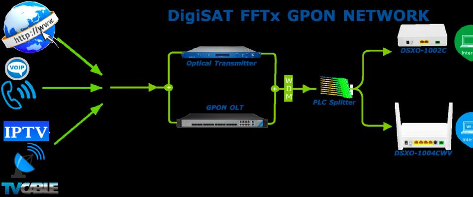 Gpon Fiber Network