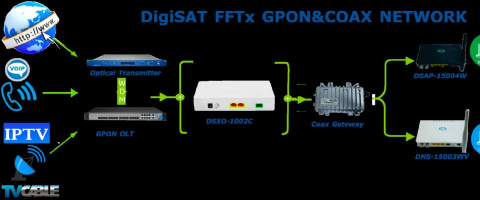Gpon Fiber & Coax Network