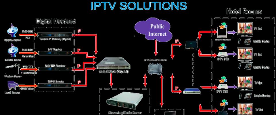 DigiSMART IPTV
