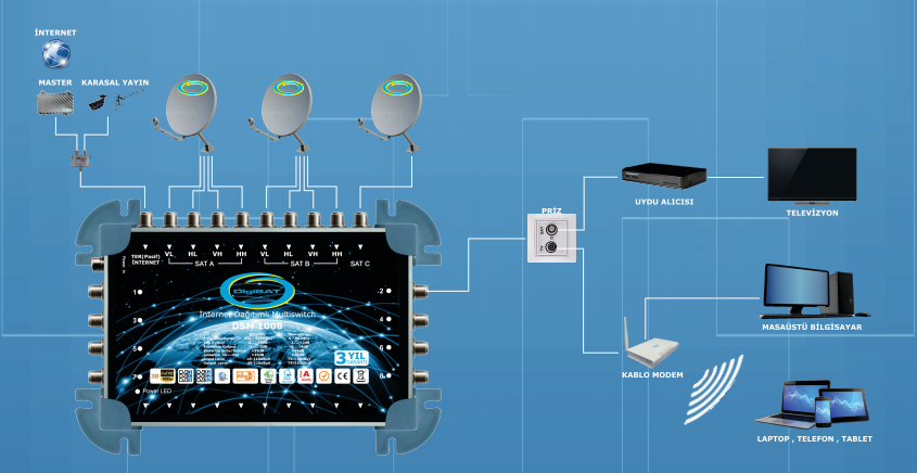 KOAKSİYEL KABLO İLE İNTERNET - Digisat Network | 0(212) 486 35 88